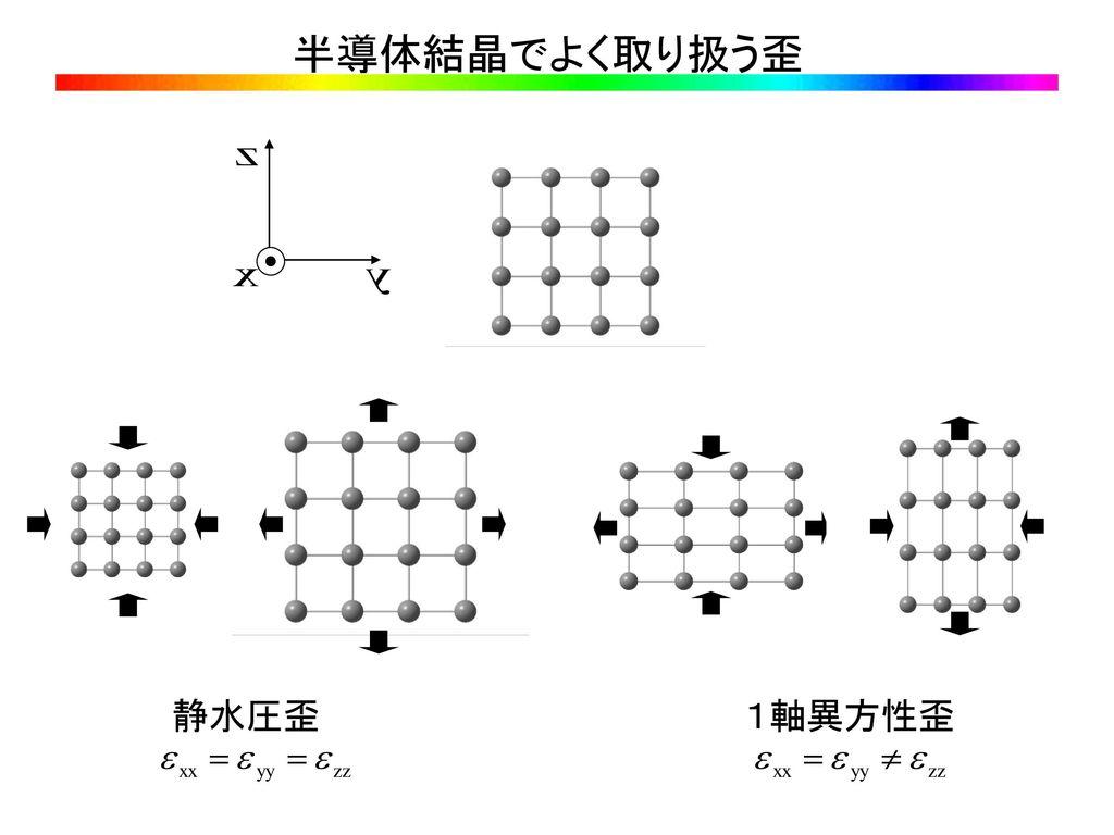 半導体結晶でよく取り扱う歪 静水圧歪 1軸異方性歪