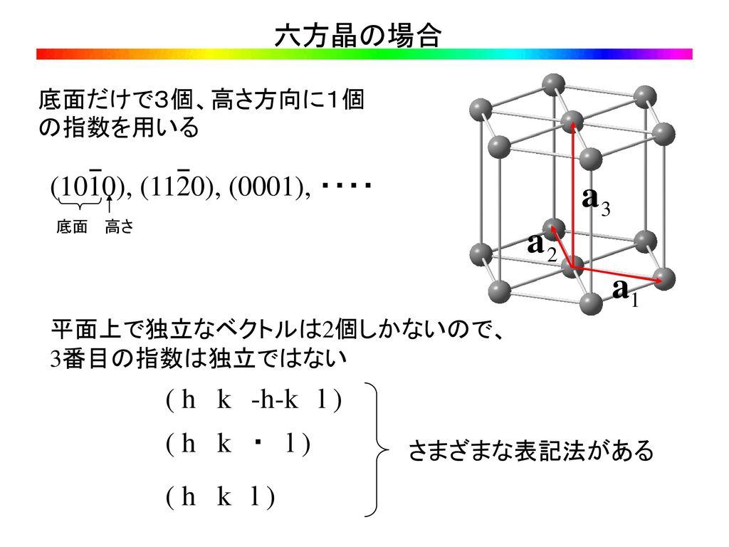 六方晶の場合 (1010), (1120), (0001), ・・・・ ( h k -h-k l ) ( h k ・ l )