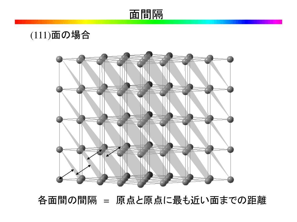 各面間の間隔 = 原点と原点に最も近い面までの距離
