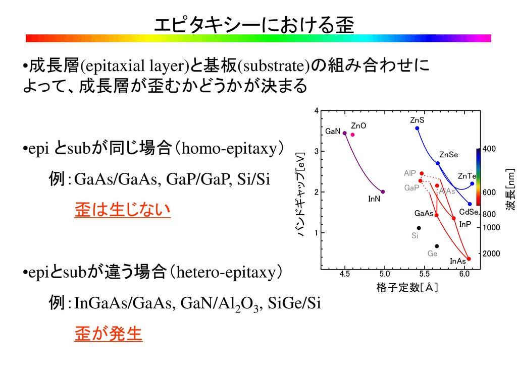 エピタキシーにおける歪 成長層(epitaxial layer)と基板(substrate)の組み合わせによって、成長層が歪むかどうかが決まる. epi とsubが同じ場合(homo-epitaxy)