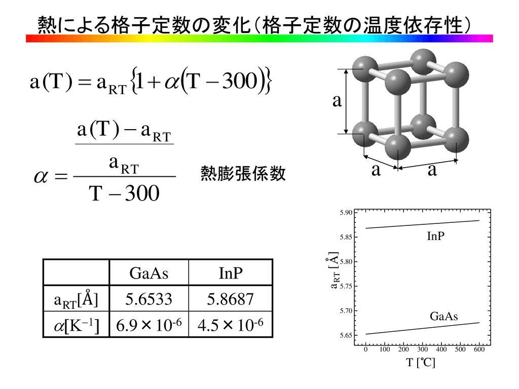 熱による格子定数の変化(格子定数の温度依存性)