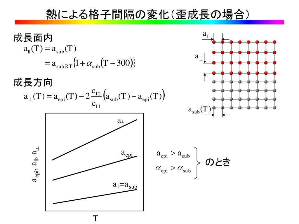 熱による格子間隔の変化(歪成長の場合) 成長面内 成長方向 のとき