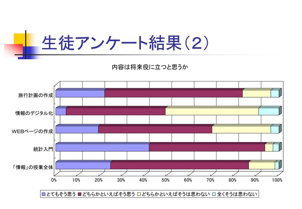 生徒アンケート結果(2)