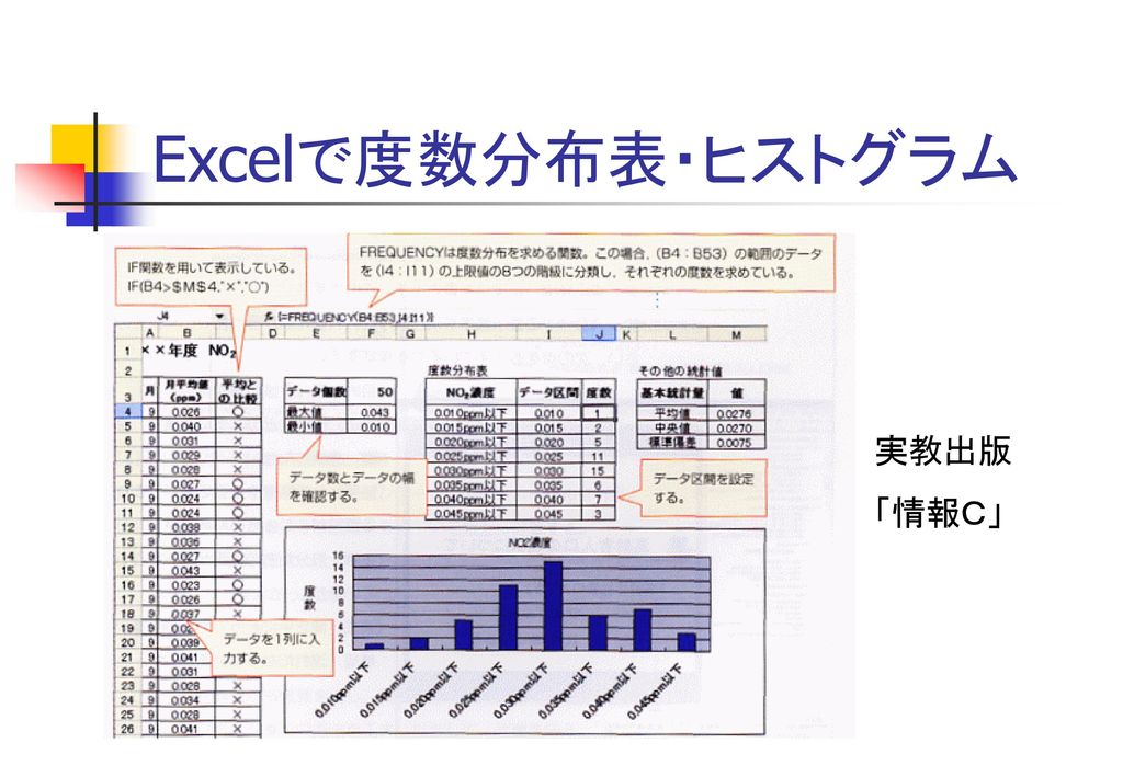 Excelで度数分布表・ヒストグラム 実教出版 「情報C」