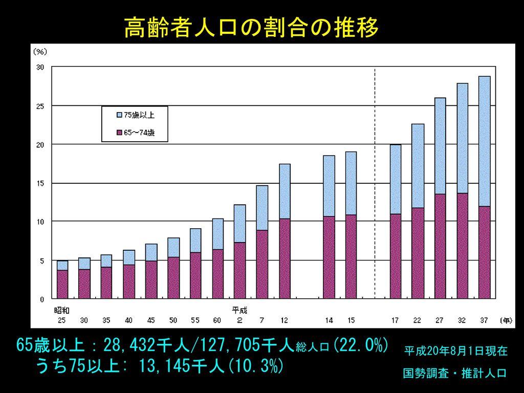 高齢者人口の割合の推移 65歳以上:28,432千人/127,705千人総人口(22.0%) うち75以上: 13,145千人(10.3%)