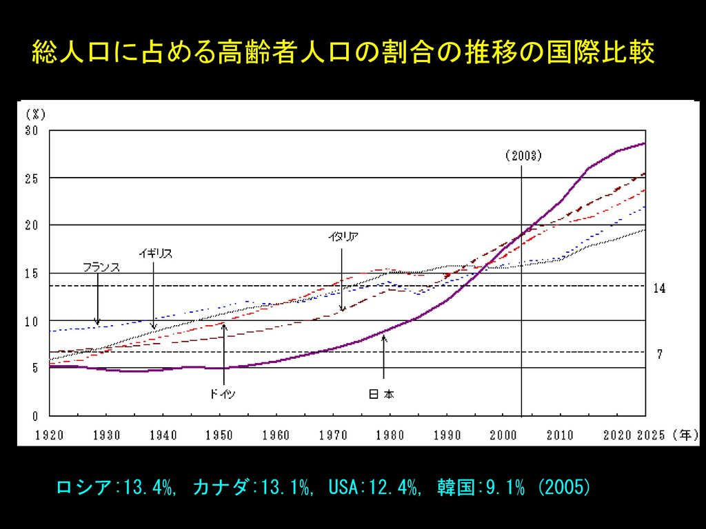 総人口に占める高齢者人口の割合の推移の国際比較
