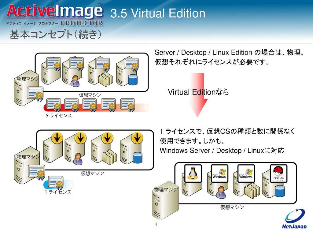 基本コンセプト(続き) Virtual Editionなら