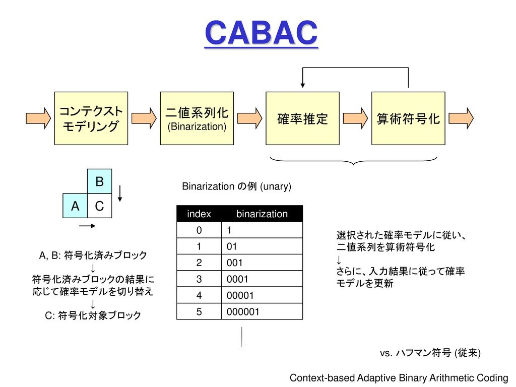 画像情報特論 (4) ディジタル圧縮とメディア表現 (1) ビデオ圧縮 情報ネットワーク専攻 甲藤二郎