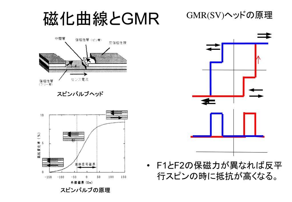物理システム工学科3年次 「物性工学概論」 第14回 スピンエレクトロニクス(2) 磁気記録