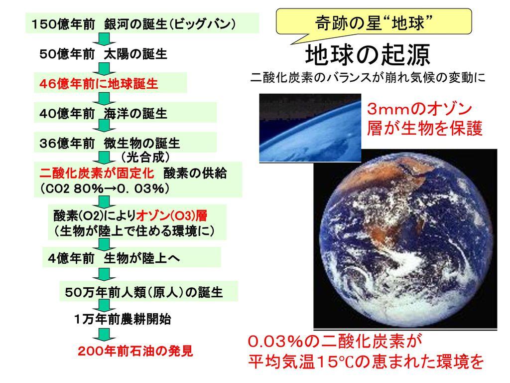 地球の起源 二酸化炭素のバランスが崩れ気候の変動に