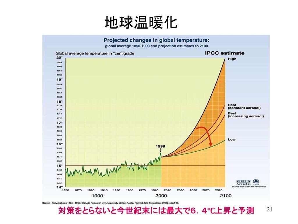 地球温暖化 対策をとらないと今世紀末には最大で6.4℃上昇と予測