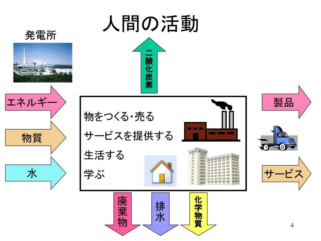 人間の活動 発電所 エネルギー 製品 物をつくる・売る サービスを提供する 生活する 学ぶ 物質 水 サービス 廃棄物 排水 二酸化炭素