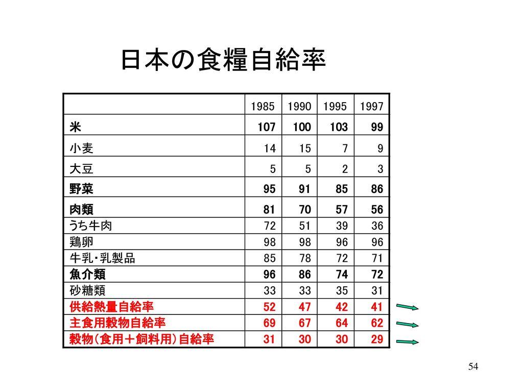 日本の食糧自給率