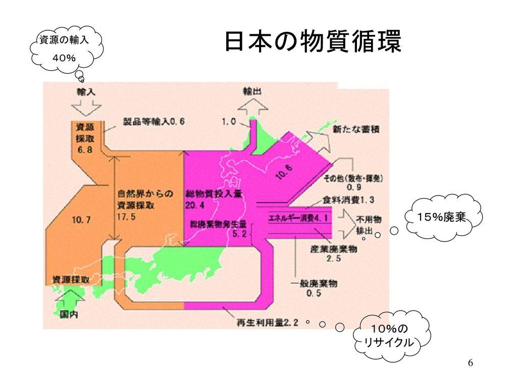 日本の物質循環 15%廃棄 10%の リサイクル 資源の輸入 40%