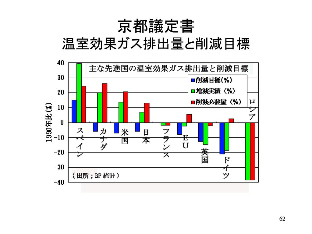 京都議定書 温室効果ガス排出量と削減目標