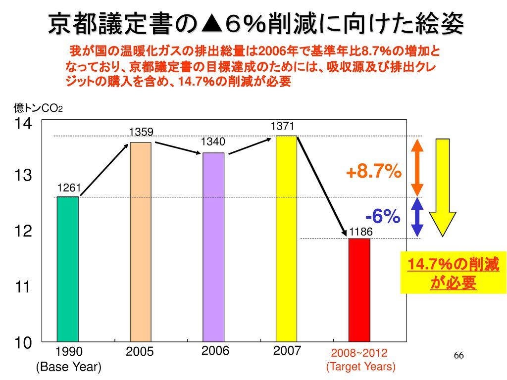京都議定書の▲6%削減に向けた絵姿 +8.7% -6% 14 13 12 11 10 14.7%の削減が必要