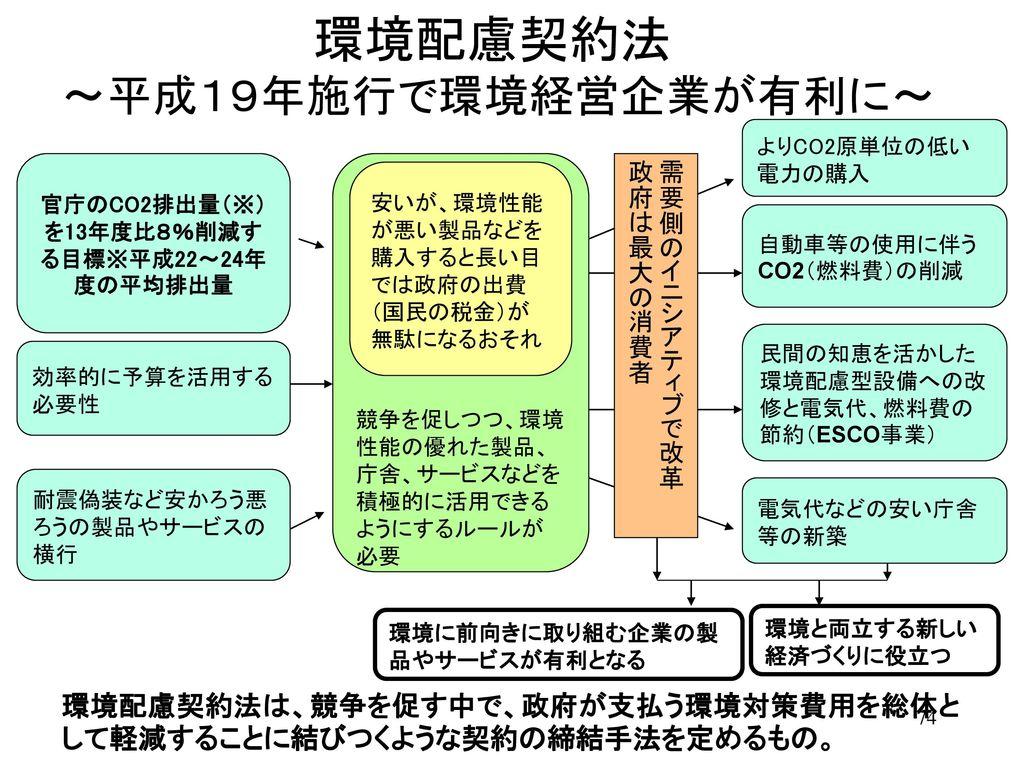 環境配慮契約法 ~平成19年施行で環境経営企業が有利に~