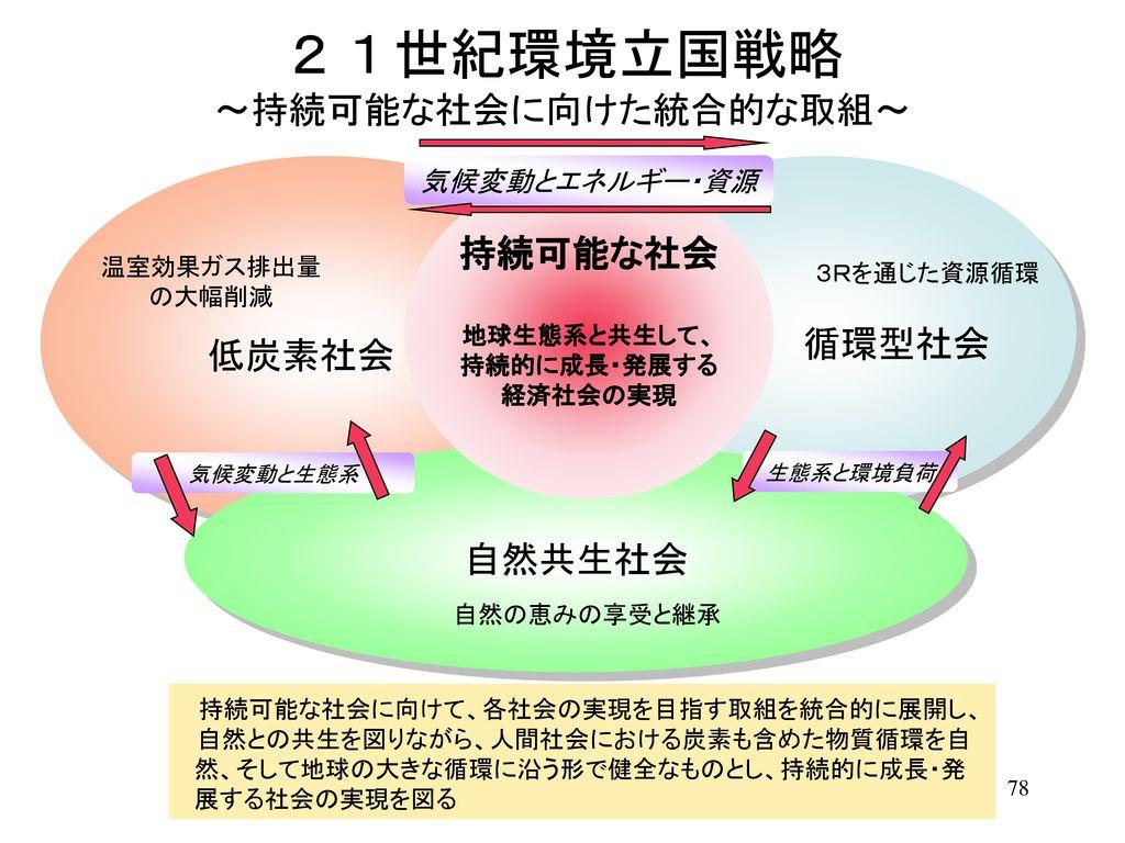 21世紀環境立国戦略 ~持続可能な社会に向けた統合的な取組~