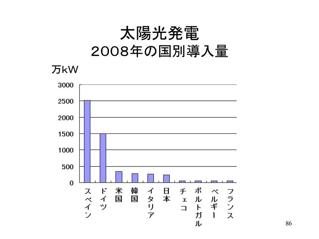 太陽光発電 2008年の国別導入量 万kW