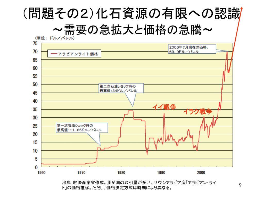 (問題その2)化石資源の有限への認識 ~需要の急拡大と価格の急騰~