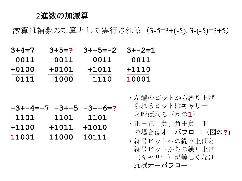 10進数 Digits: 0, 1, 2, 3, 4, ...