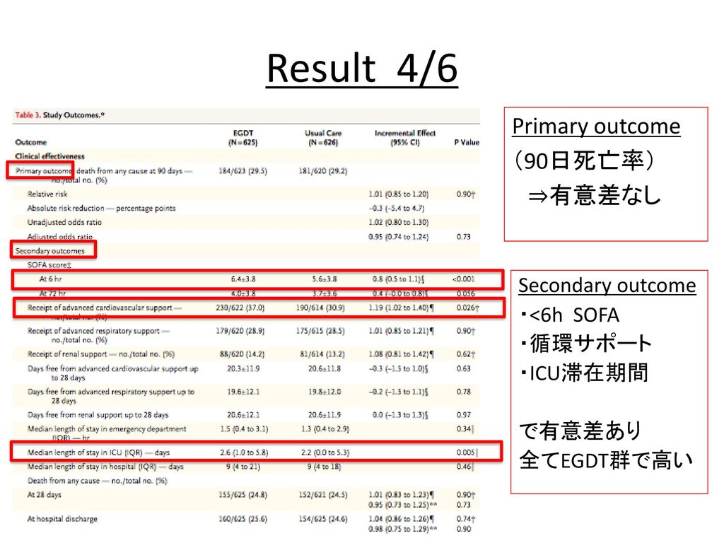 Result 4/6 Primary outcome (90日死亡率) ⇒有意差なし Secondary outcome