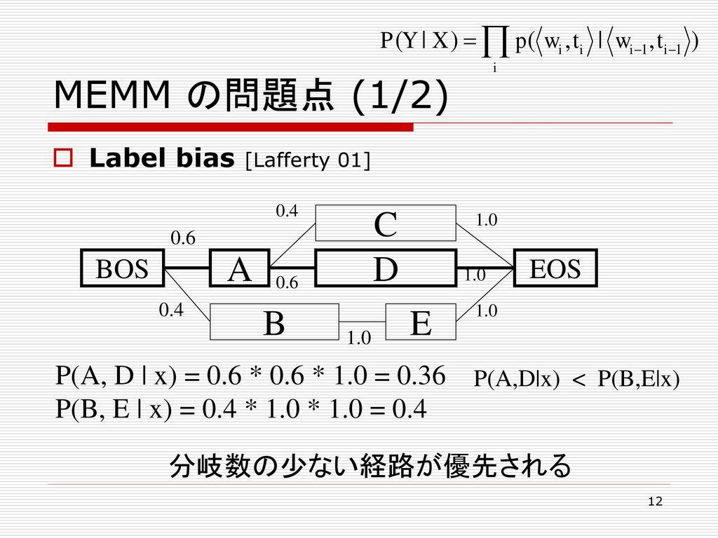 MEMM の問題点 (1/2) C A D B E BOS EOS P(A, D   x) = 0.6 * 0.6 * 1.0 = 0.36