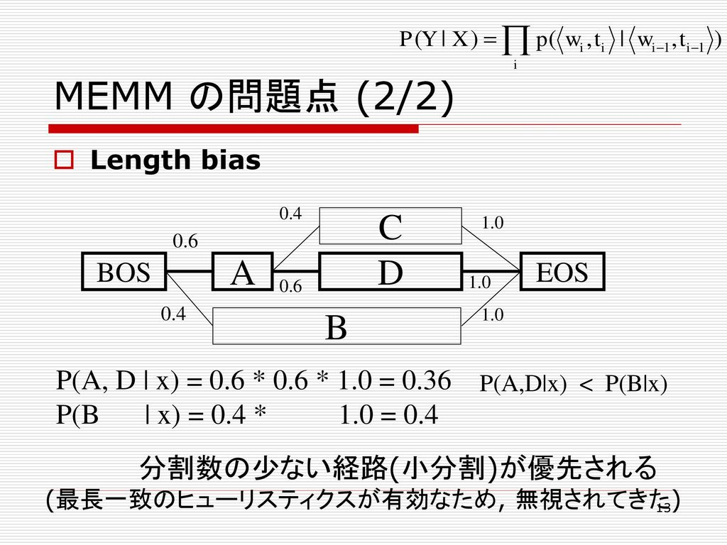 MEMM の問題点 (2/2) C A D B BOS EOS P(A, D   x) = 0.6 * 0.6 * 1.0 = 0.36
