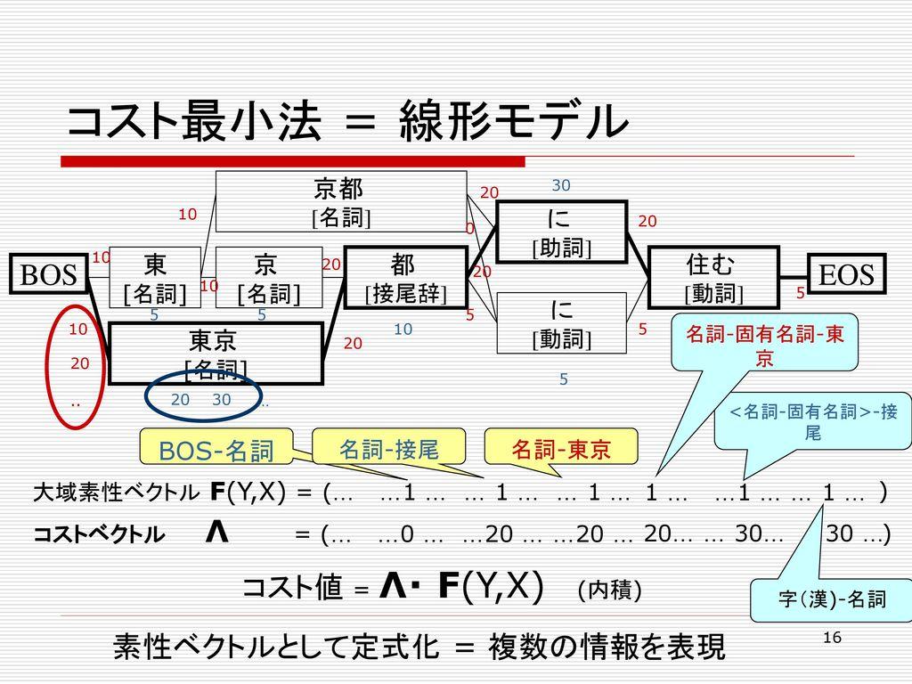 コスト最小法 = 線形モデル BOS EOS 素性ベクトルとして定式化 = 複数の情報を表現 コスト値 = Λ・ F(Y,X) (内積)