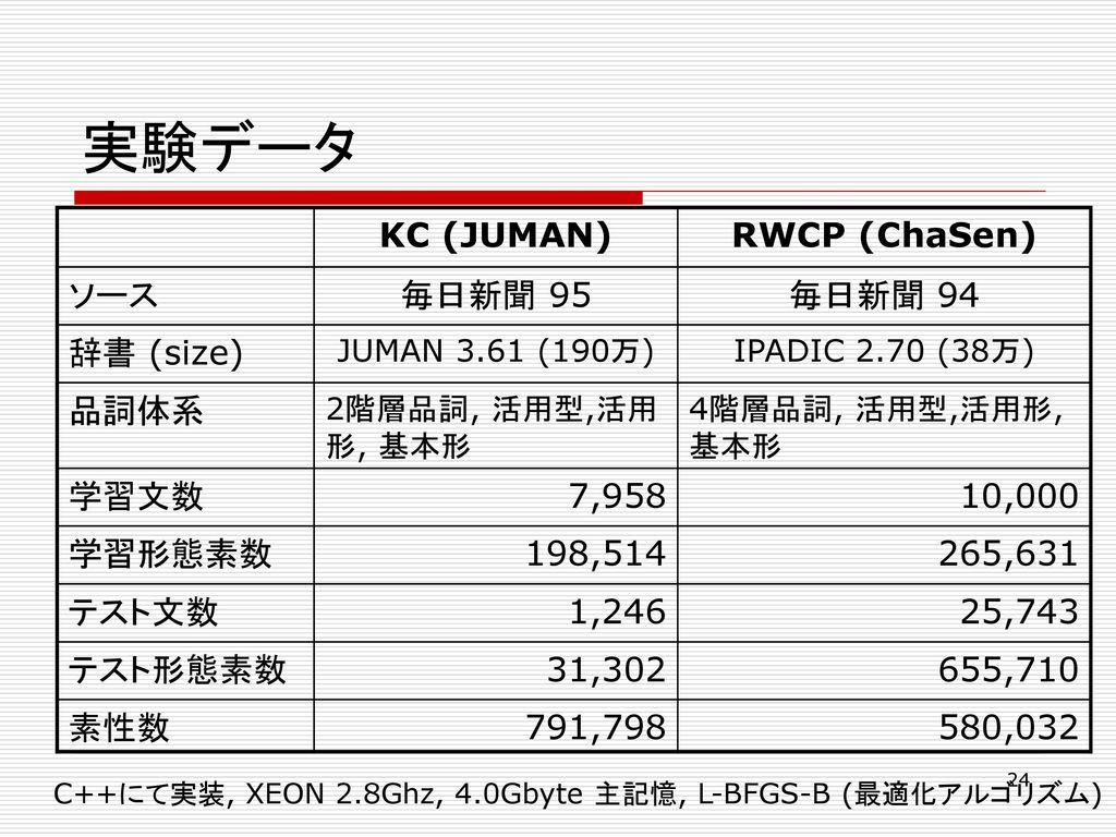 実験データ KC (JUMAN) RWCP (ChaSen) ソース 毎日新聞 95 毎日新聞 94 辞書 (size) 品詞体系 学習文数