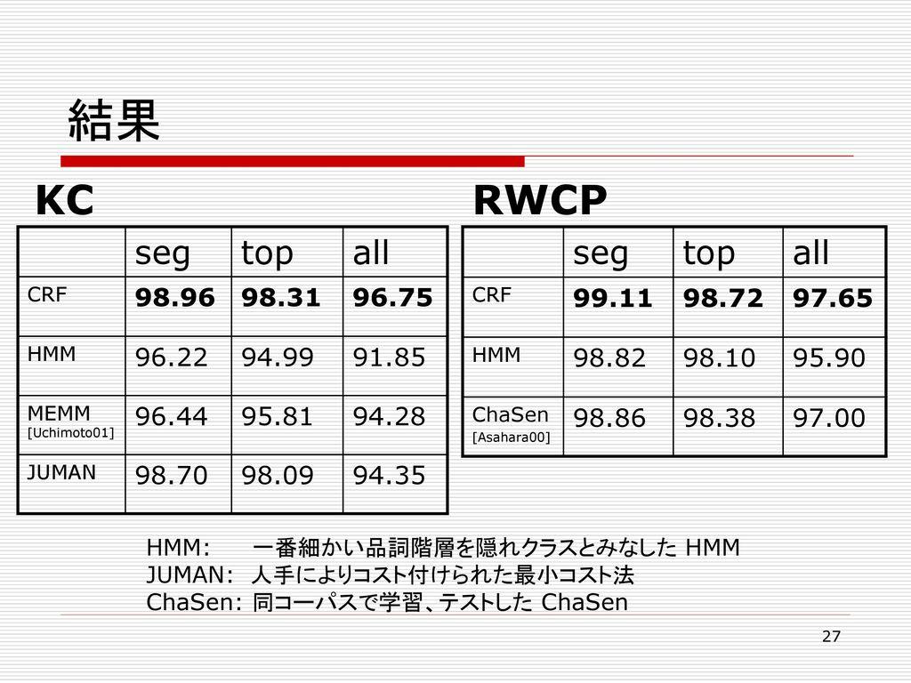 結果 KC RWCP seg top all seg top all 98.96 98.31 96.75 96.22 94.99 91.85