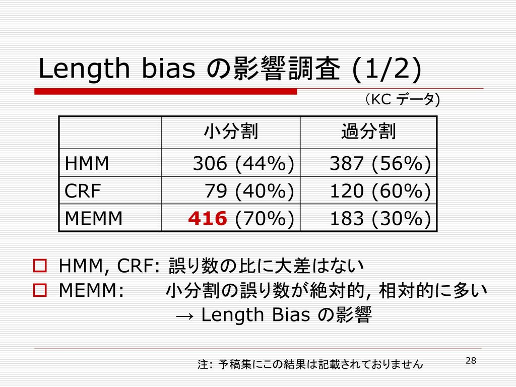 Length bias の影響調査 (1/2) 小分割 過分割 HMM 306 (44%) 387 (56%) CRF 79 (40%)