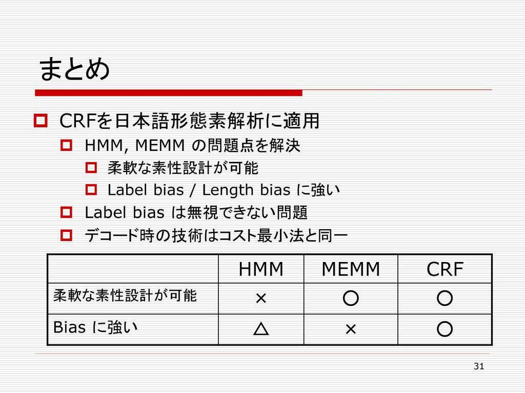 まとめ CRFを日本語形態素解析に適用 HMM MEMM CRF × ○ △ HMM, MEMM の問題点を解決