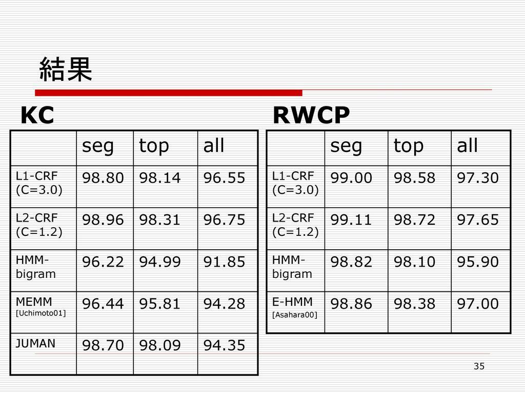 結果 KC RWCP seg top all seg top all 98.80 98.14 96.55 98.96 98.31 96.75
