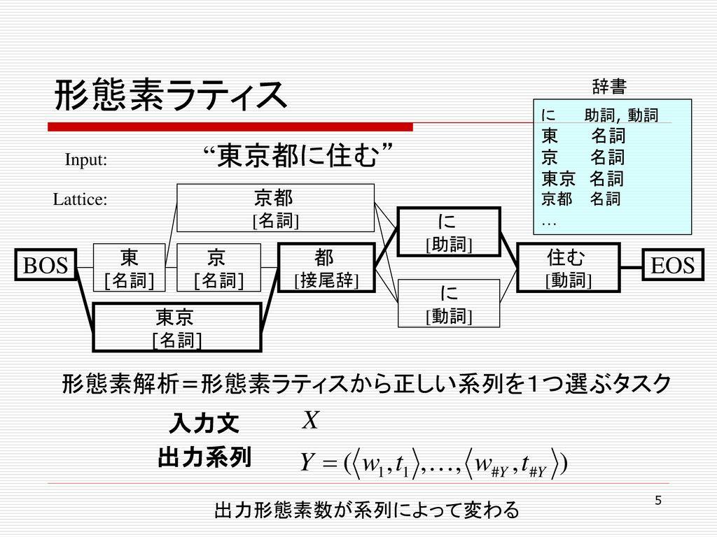 形態素ラティス BOS EOS 形態素解析=形態素ラティスから正しい系列を1つ選ぶタスク 入力文 出力系列 京都 に 東 京 都 住む に