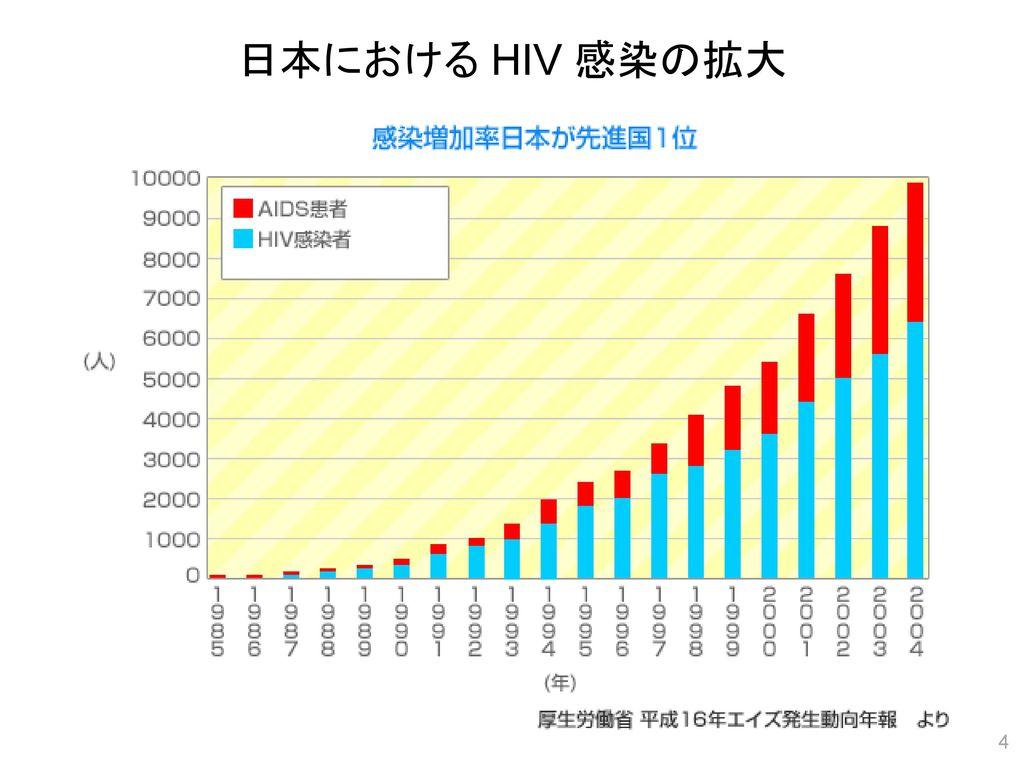 日本における HIV 感染の拡大
