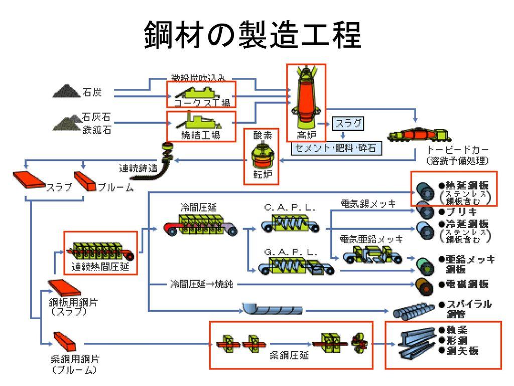 鋼材の製造工程