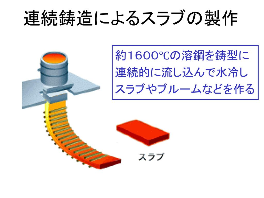 連続鋳造によるスラブの製作 約1600℃の溶鋼を鋳型に. 連続的に流し込んで水冷し. スラブやブルームなどを作る.
