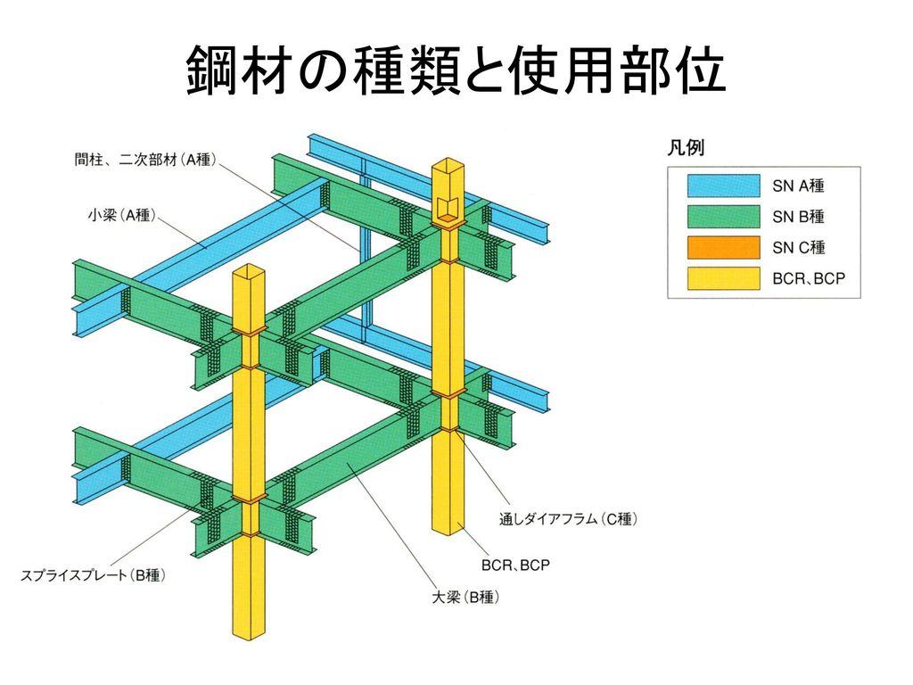 鋼材の種類と使用部位