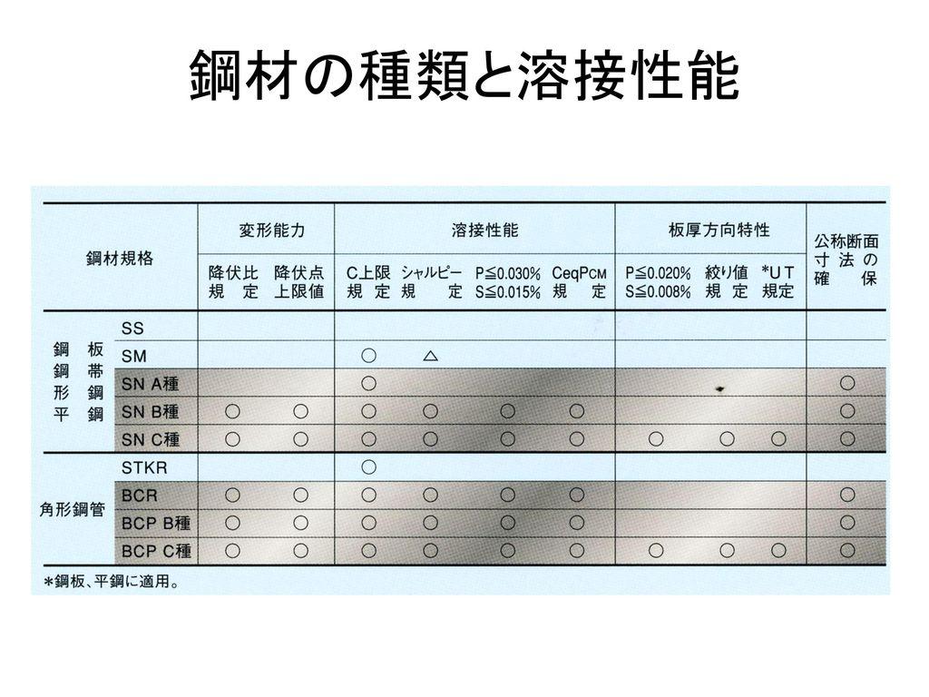 鋼材の種類と溶接性能