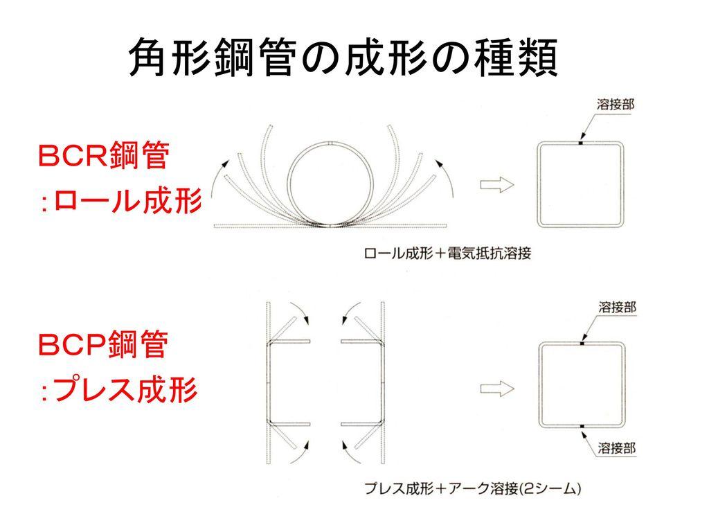 角形鋼管の成形の種類 BCR鋼管 :ロール成形 BCP鋼管 :プレス成形