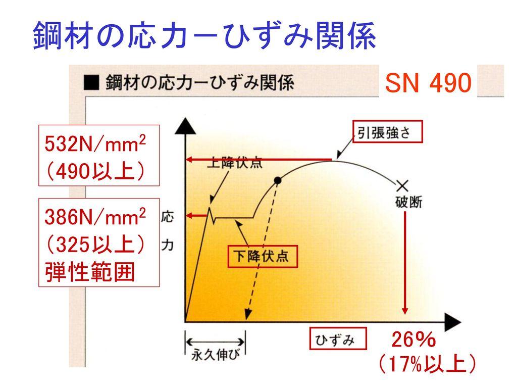 鋼材の応力-ひずみ関係 SN 490 532N/mm2 (490以上) 386N/mm2 (325以上) 弾性範囲 26% (17%以上)