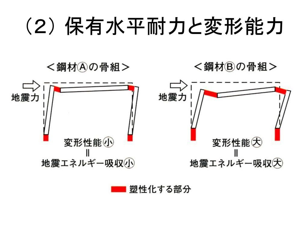 (2) 保有水平耐力と変形能力