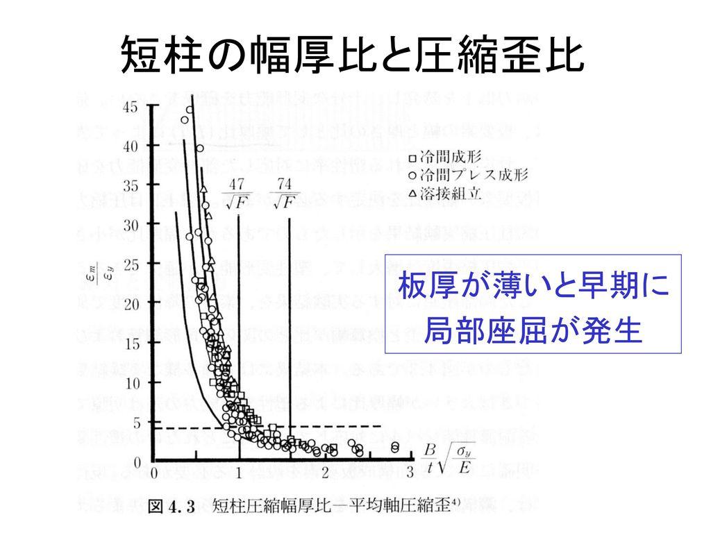 短柱の幅厚比と圧縮歪比 板厚が薄いと早期に 局部座屈が発生