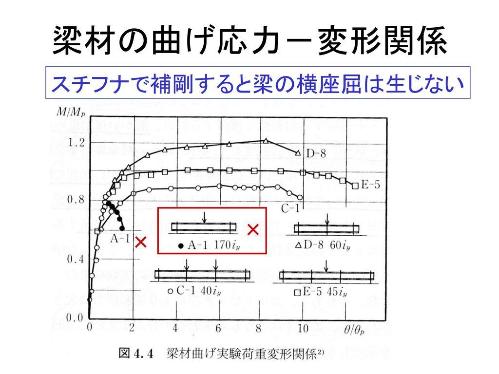 梁材の曲げ応力-変形関係 スチフナで補剛すると梁の横座屈は生じない × ×