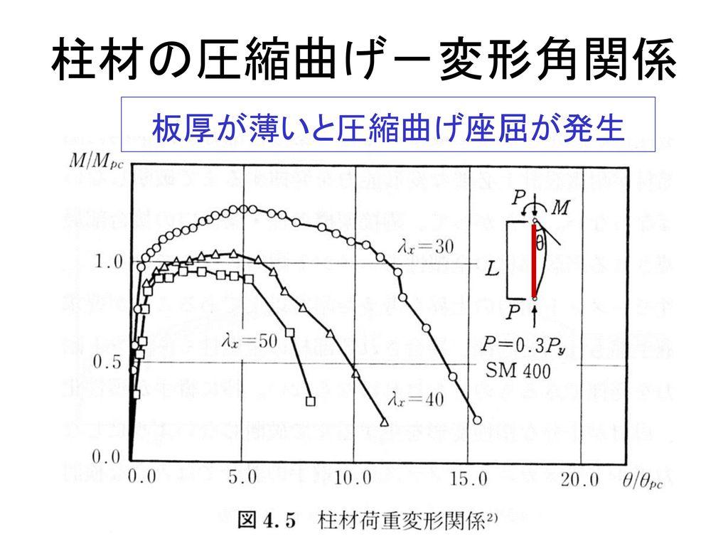 柱材の圧縮曲げ-変形角関係 板厚が薄いと圧縮曲げ座屈が発生