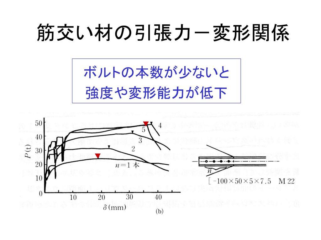 筋交い材の引張力-変形関係 ボルトの本数が少ないと 強度や変形能力が低下 ▼ ▼