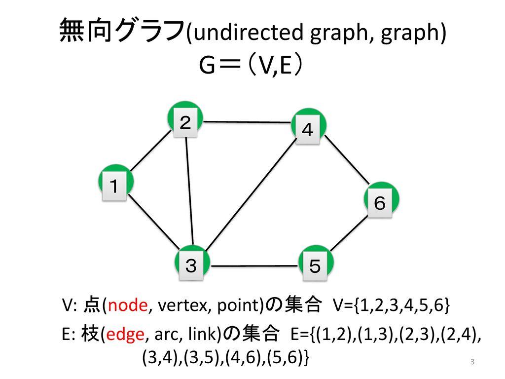 無向グラフ(undirected graph, graph) G=(V,E)