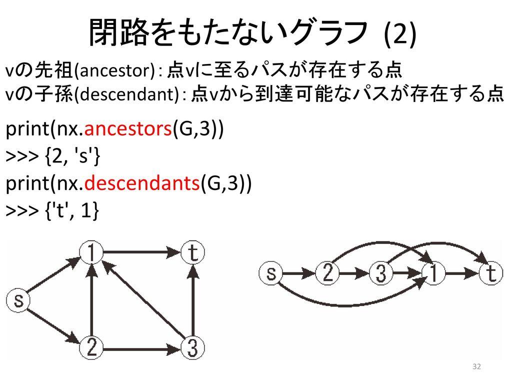 閉路をもたないグラフ (2) print(nx.ancestors(G,3)) >>> {2, s }