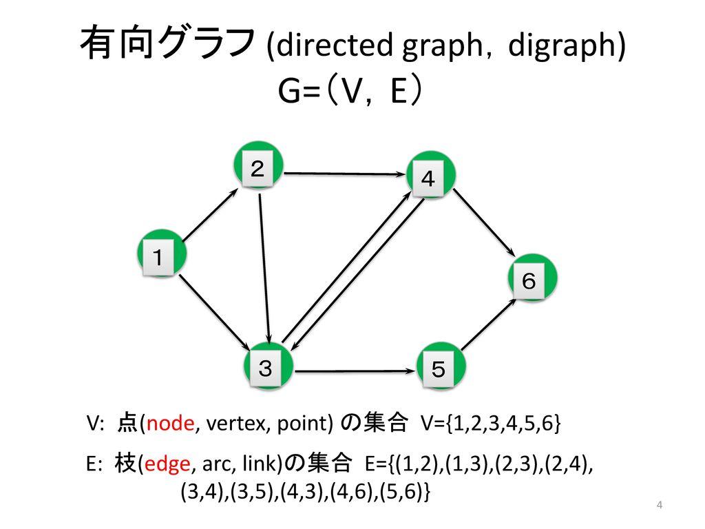 有向グラフ (directed graph,digraph) G=(V,E)